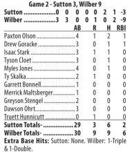 Sutton Juniors improve to 16-3