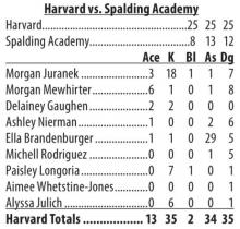 Harvard netters sweep Spalding Academy in opener