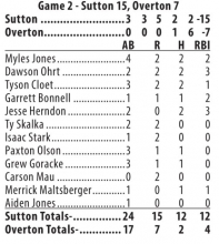 Sutton Juniors win 2 against Overton, split with Wood River to improve to 8-1
