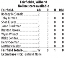 Fairfield Seniors fall in opener at Wilber Friday night