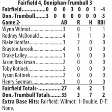 Fairfield Seniors sweep Doniphan-Trumbull in finale