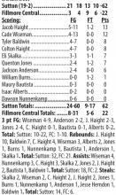 SNC regular season wins takes Mustangs to 19-2