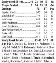 SC boys cruise past Titans, fall to D-T, Blue Hill in non-conference play