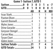 Sutton Juniors finish season with double-header wins
