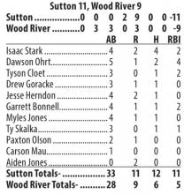 Sutton Juniors split with Wood River, JIH