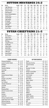 Season Stats & Scores